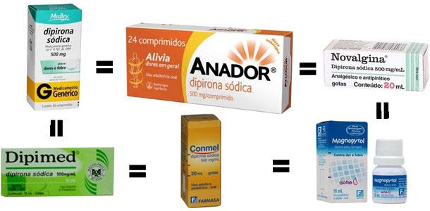 Agência suspende uso analgésico dipirona sódica