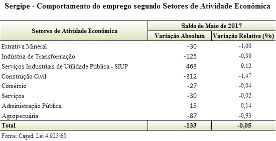 Mais de 10 mil sergipanos perderam o emprego nos últimos 12 meses
